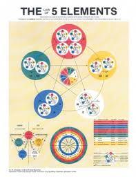 5 Element Chart Five Element Acupuncture