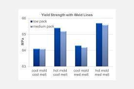 Plastic Welding Temperature Chart Understanding And Optimizing Weld Lines In Thermoplastic Molding