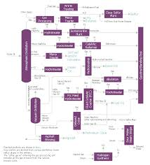 Process Flow Diagram Typical Oil Refinery Natural Gas