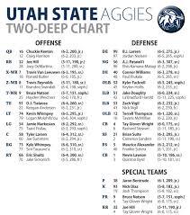 Utah State Football Aggies Depth Chart Deseret News