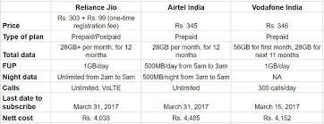 Reliance Jio V Airtel V Vodafone Unlimited Tariff Plans