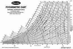 Carrier Psychrometric Chart English Units 21 Described Psychrometric Chart In Si Units Pdf