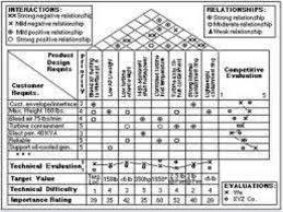 qfd    interrelationship between technical descriptors     building a house of quality
