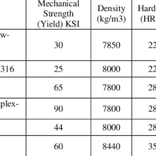 Fabric Density Chart Chart Of The Strength And Density Of Materials Based On Ces
