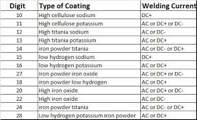 Welding Chart Shielded Metal Arc Welding Rods