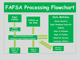 Fafsa Flow Chart Ppt Welcome To The Crowder College Pre College Orientation