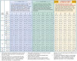 70 True Bci I Joist Span Chart