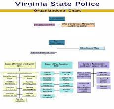 Virginia State Police - Organizational Structure