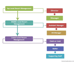 Resort Management Hierarchy Management Organizational