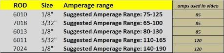 Stick Welding Amperage Chart Here Is A Shielded Metal Arc Welding Rod Chart An Amperage