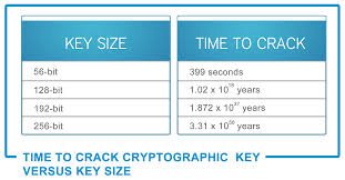 ebilling news  time to crack cryptographic key versus key size