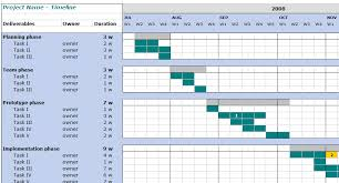 it project timeline 5 essential steps for good project management symetris web