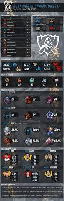 STATS BREAKDOWN – League of Legends