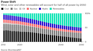 Renewable Energy Chart Renewable Energy Output Surpasses Coal For The First Time Ever