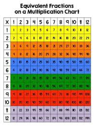 Equivalent Fractions On A Multiplication Chart Fractions