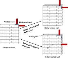 Retrofitting Of Masonry Walls By Using A Mortar Joint