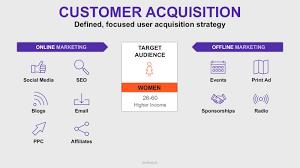Acquisition Strategy Acquisition Strategy Template Using The Minimum Viable Canvas 24
