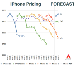 Iphone Pricing Chart