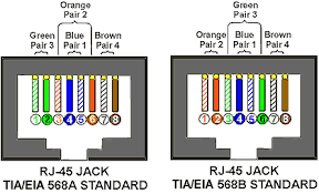 wiring diagram rj45 wall socket all wiring diagrams baudetails cat5e color code wiring i0 gif