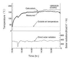 Solar Oven Temperature Chart Chapter 1