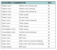 Stc Wall Rating Chart Stc Rating Chart Floor Ceiling Assemblies Www