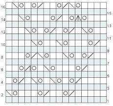 Reading A Knitting Pattern Chart Reading And Using A Knitting Chart