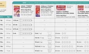Infant Acetaminophen Dosage Chart 160mg 5ml 45 Logical Infant Tylenol Equate