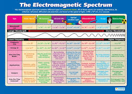 Electromagnetic Chart The Electromagnetic Spectrum Science Posters Gloss Paper Measuring 33 X 23 5 Stem Charts For The Classroom Education Charts By Daydream