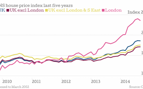 Uk House Prices In Charts Londons Growth Slows But How