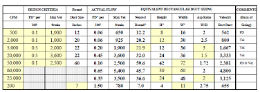 Hvac Cfm Air Flow Chart Duct Diameter Vs Cfm Djbazrangclub Info