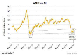 Wti Crude Oil Charts Will History Repeat This Time