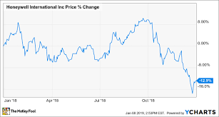 Hon Chart Heres Why Honeywell Lost 13 8 In 2018 The Motley Fool