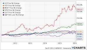 Monster Stock Price Chart One Of The Best Consumer Staples On The Market Monster