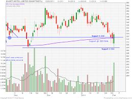 Bharti Airtel Stock Chart Centaur Investing Technical Stock Analysis 02 02 11