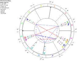 Neptune And Jimi Hendrix Astrodienst