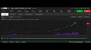 Live Stock Chart Gbr 7 22 2016 Nyse Stock 1 Minute Intraday Chart New Concept Energy