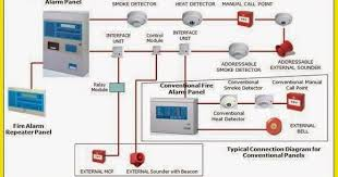 home security alarm system wiring diagram images home security fire alarm addressable system wiring diagram nilzanet
