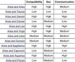 Aquarius Love Compatibility Chart Www Bedowntowndaytona Com