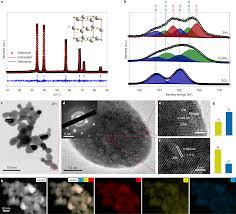 Zirconium Nitride Catalysts Surpass Platinum For Oxygen
