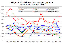 Aea Airlines Alitalias Traffic And Load Factor Both Down
