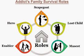 Six Common Alcoholic Family Roles 2nd Story Counseling