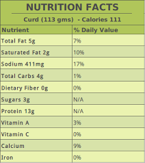 Daily Value Chart Undertand The Complete Difference Between Yogurt And Curd
