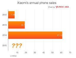 Hoverboard Sales Chart Xiaomi Doesnt Want You To Know About Recent Sales Figures