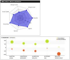 Nvd3 Radar Chart Moodle In English Time For A New Graph Chart Library In Moodle