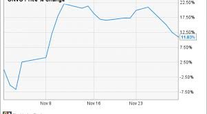 Heres Why Organovo Holdings Inc Vaulted 11 In November