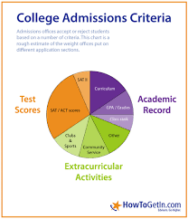 College Admissions By Leslie Robles Infographic