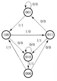 state diagram sequential circuit the wiring diagram state diagram sequential circuit zen diagram circuit diagram