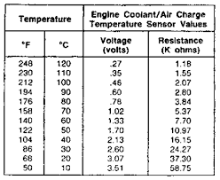 Coolant Temp Sensor Resistance Chart Repair Guides