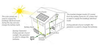 stand alone solar power system wiring diagram stand off grid stand alone power systems saps on stand alone solar power system wiring diagram
