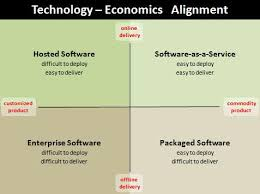 Software Licensing Model The Saas Hybrid Question Demystifying Software Business Models
